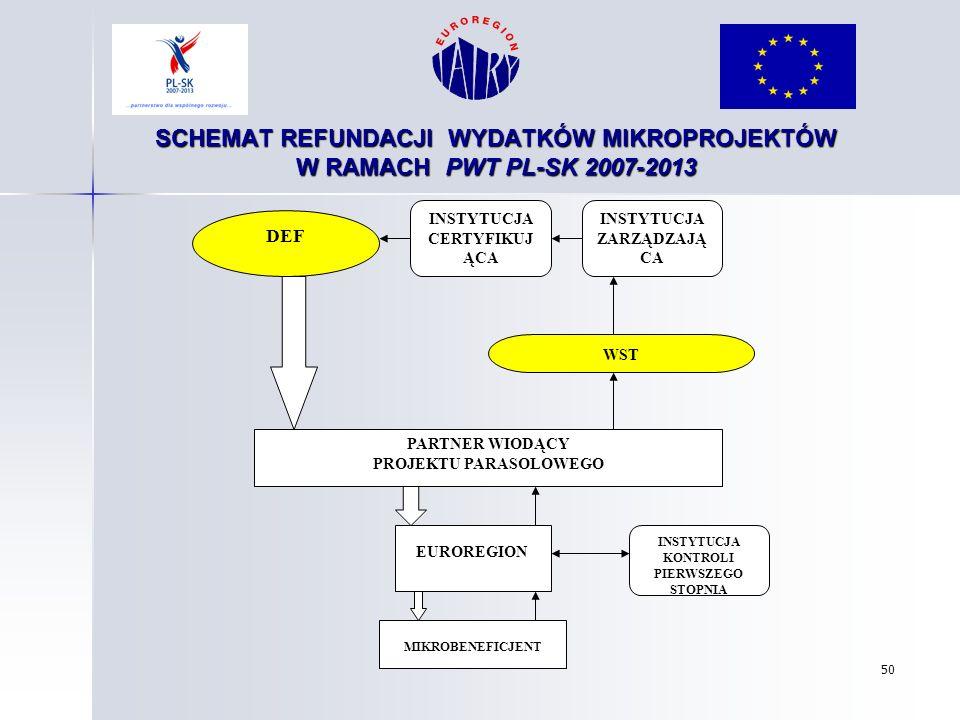 50 SCHEMAT REFUNDACJI WYDATKÓW MIKROPROJEKTÓW W RAMACH PWT PL-SK 2007-2013 MIKROBENEFICJENT EUROREGION INSTYTUCJA KONTROLI PIERWSZEGO STOPNIA PARTNER