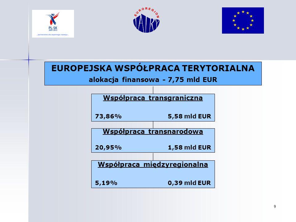 9 EUROPEJSKA WSPÓŁPRACA TERYTORIALNA alokacja finansowa - 7,75 mld EUR Współpraca międzyregionalna 5,19% 0,39 mld EUR Współpraca transnarodowa 20,95%
