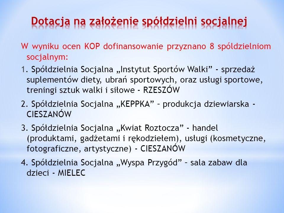 W wyniku ocen KOP dofinansowanie przyznano 8 spóldzielniom socjalnym: 1. Spółdzielnia Socjalna Instytut Sportów Walki - sprzedaż suplementów diety, ub