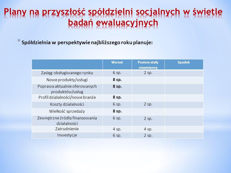 * Spółdzielnia w perspektywie najbliższego roku planuje: Wzrost Poziom stały niezmienny Spadek Zasięg obsługiwanego rynku6 sp.2 sp.