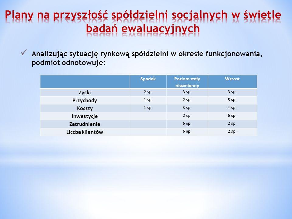 Analizując sytuację rynkową spółdzielni w okresie funkcjonowania, podmiot odnotowuje: Spadek Poziom stały niezmienny Wzrost Zyski 2 sp.3 sp.