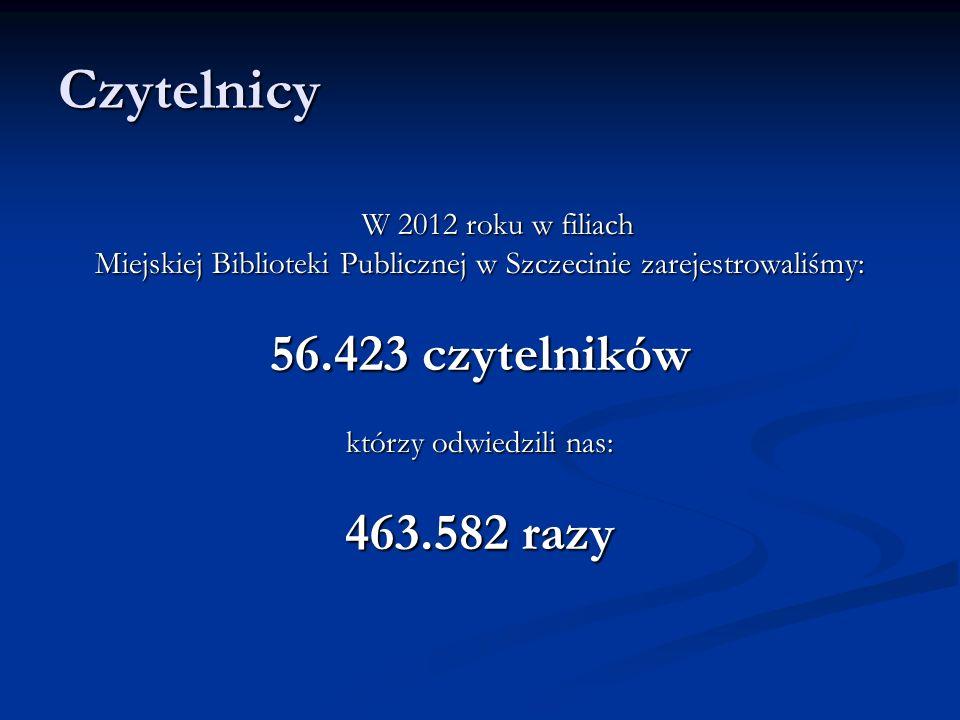 Czytelnicy W 2012 roku w filiach Miejskiej Biblioteki Publicznej w Szczecinie zarejestrowaliśmy: 56.423 czytelników którzy odwiedzili nas: 463.582 razy