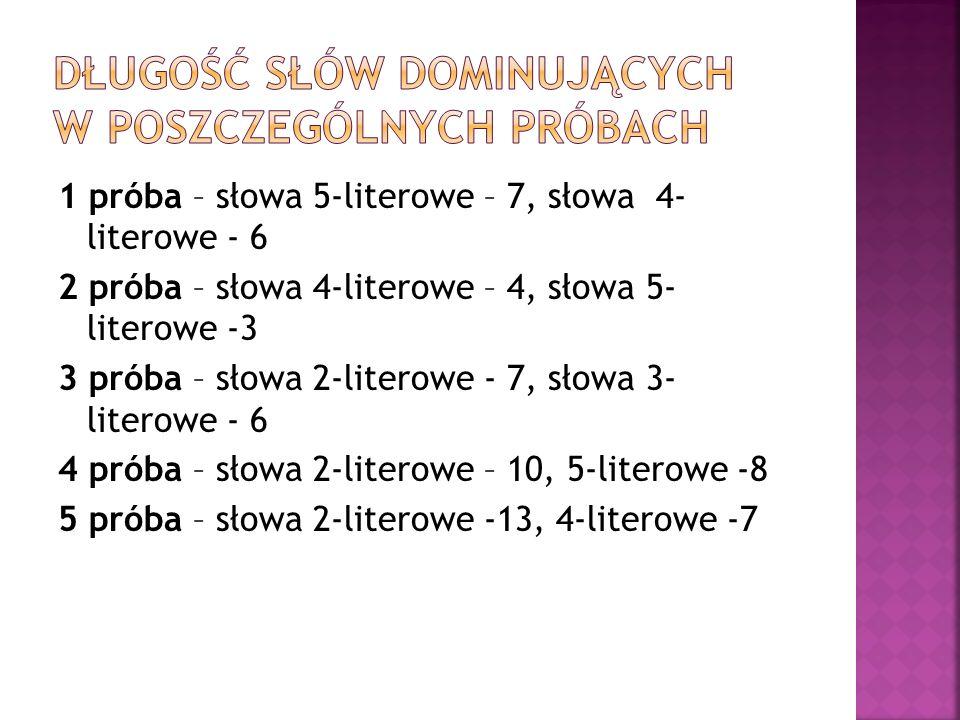 1 próba – słowa 5-literowe – 7, słowa 4- literowe - 6 2 próba – słowa 4-literowe – 4, słowa 5- literowe -3 3 próba – słowa 2-literowe - 7, słowa 3- li
