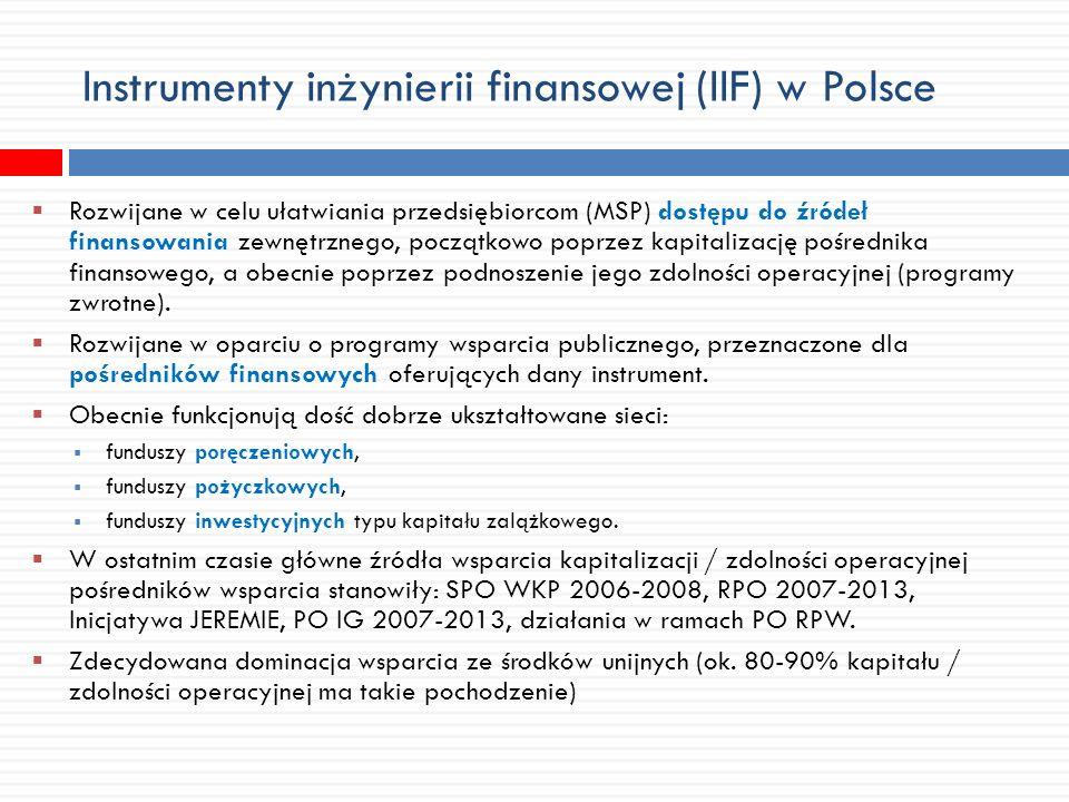 Instrumenty inżynierii finansowej (IIF) w Polsce Rozwijane w celu ułatwiania przedsiębiorcom (MSP) dostępu do źródeł finansowania zewnętrznego, początkowo poprzez kapitalizację pośrednika finansowego, a obecnie poprzez podnoszenie jego zdolności operacyjnej (programy zwrotne).
