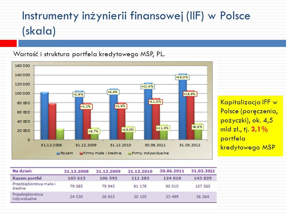 Instrumenty inżynierii finansowej (IIF) w Polsce (skala) Wartość i struktura portfela kredytowego MSP, PL. Kapitalizacja IFF w Polsce (poręczenia, poż