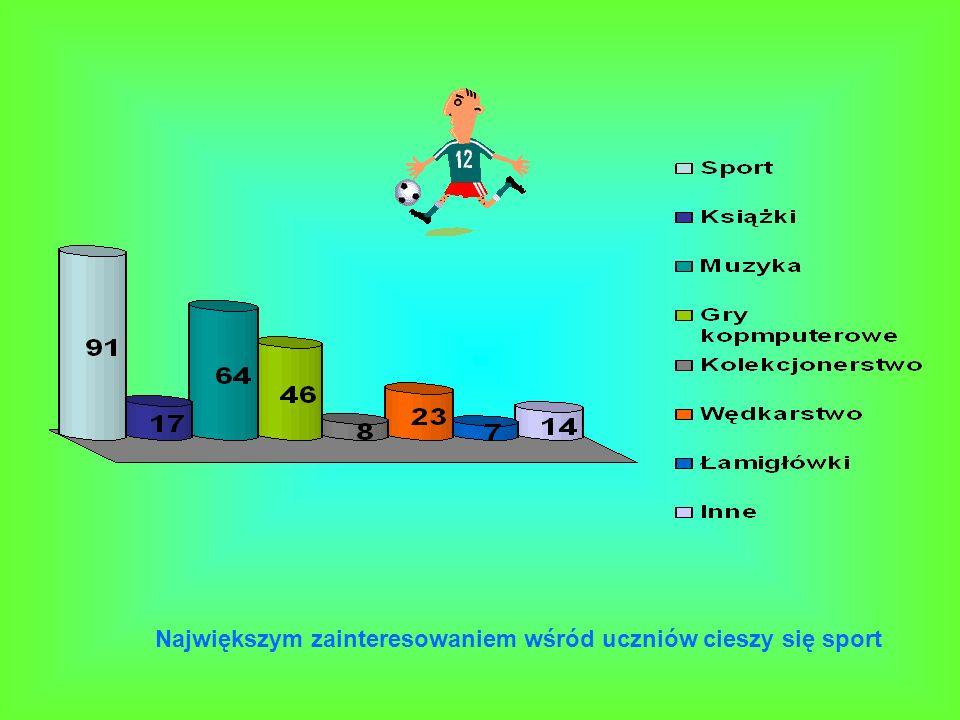 Największym zainteresowaniem wśród uczniów cieszy się sport