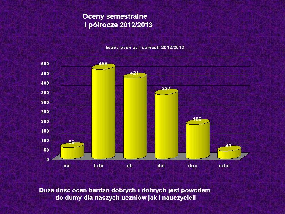Oceny semestralne I półrocze 2012/2013 Duża ilość ocen bardzo dobrych i dobrych jest powodem do dumy dla naszych uczniów jak i nauczycieli