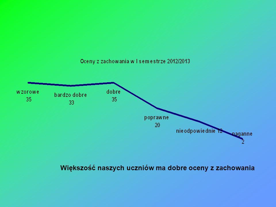 Powyższe dane zostały przedstawione dzięki uczniom klas IV, którzy opracowali, przeprowadzili i zebrali dane z ankiet wśród uczniów klas IV, V, VI.