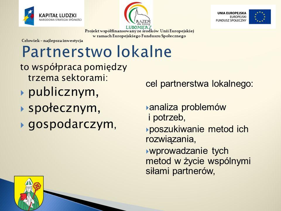 to współpraca pomiędzy trzema sektorami: publicznym, społecznym, gospodarczym, cel partnerstwa lokalnego: analiza problemów i potrzeb, poszukiwanie me