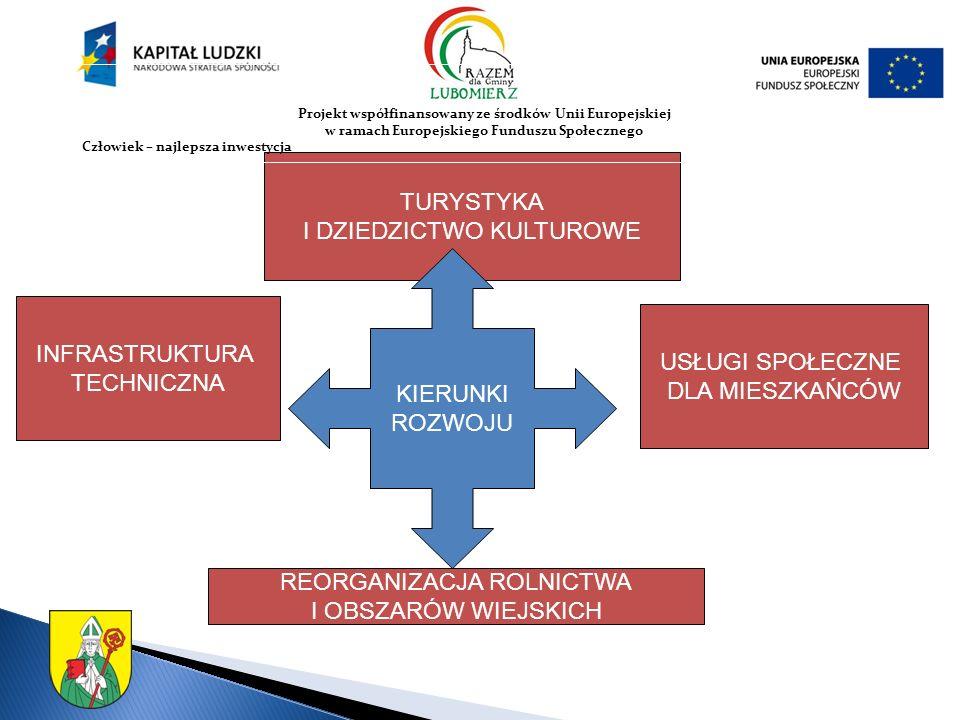 INFRASTRUKTURA TECHNICZNA TURYSTYKA I DZIEDZICTWO KULTUROWE REORGANIZACJA ROLNICTWA I OBSZARÓW WIEJSKICH USŁUGI SPOŁECZNE DLA MIESZKAŃCÓW KIERUNKI ROZWOJU Projekt współfinansowany ze środków Unii Europejskiej w ramach Europejskiego Funduszu Społecznego Człowiek – najlepsza inwestycja