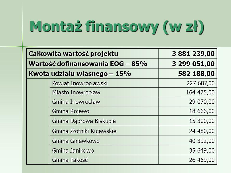 Montaż finansowy (w zł) Całkowita wartość projektu 3 881 239,00 Wartość dofinansowania EOG – 85% 3 299 051,00 Kwota udziału własnego – 15% 582 188,00
