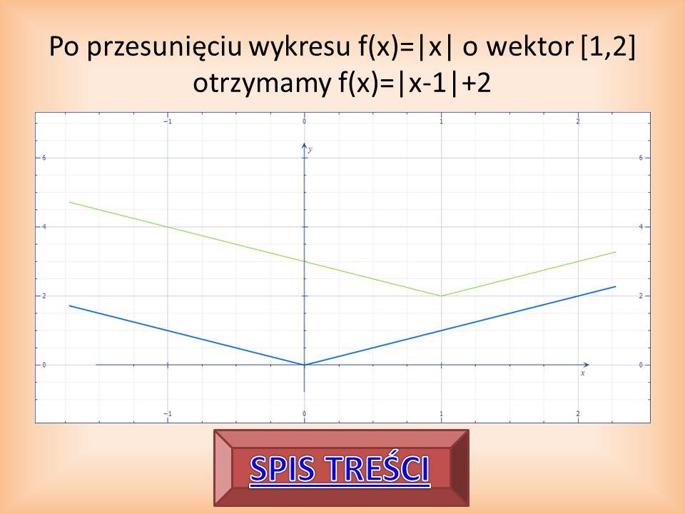 Po przesunięciu wykresu f(x)=|x| o wektor [1,2] otrzymamy f(x)=|x-1|+2