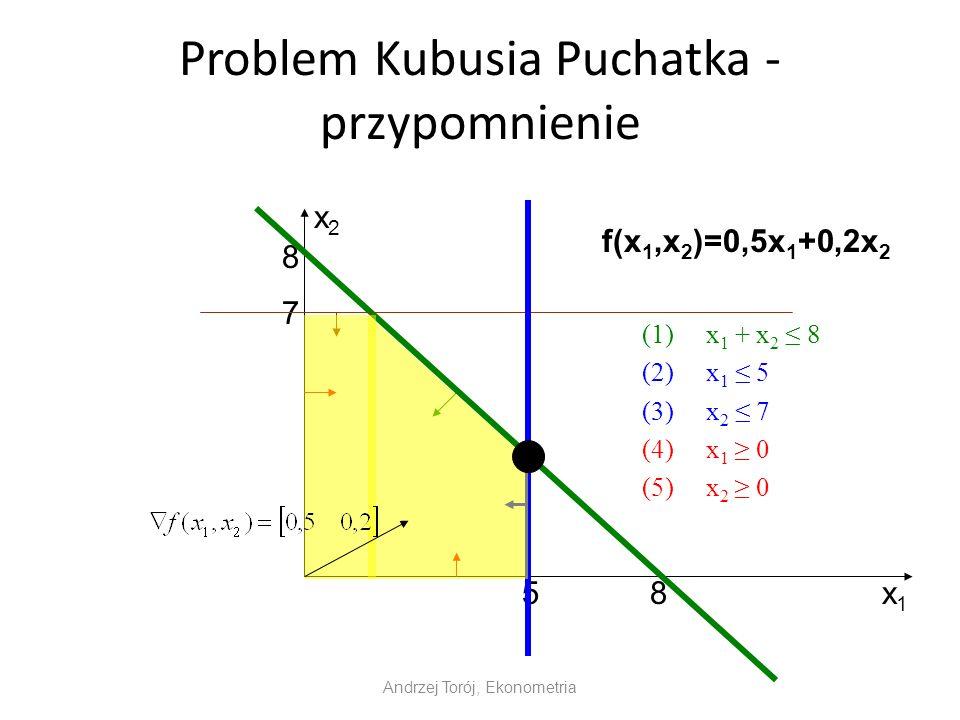 Problem Kubusia Puchatka - przypomnienie (1)x 1 + x 2 8 (2)x 1 5 (3)x 2 7 (4)x 1 0 (5)x 2 0 Andrzej Torój, Ekonometria x1x1 x2x2 8 8 7 5 f(x 1,x 2 )=0,5x 1 +0,2x 2