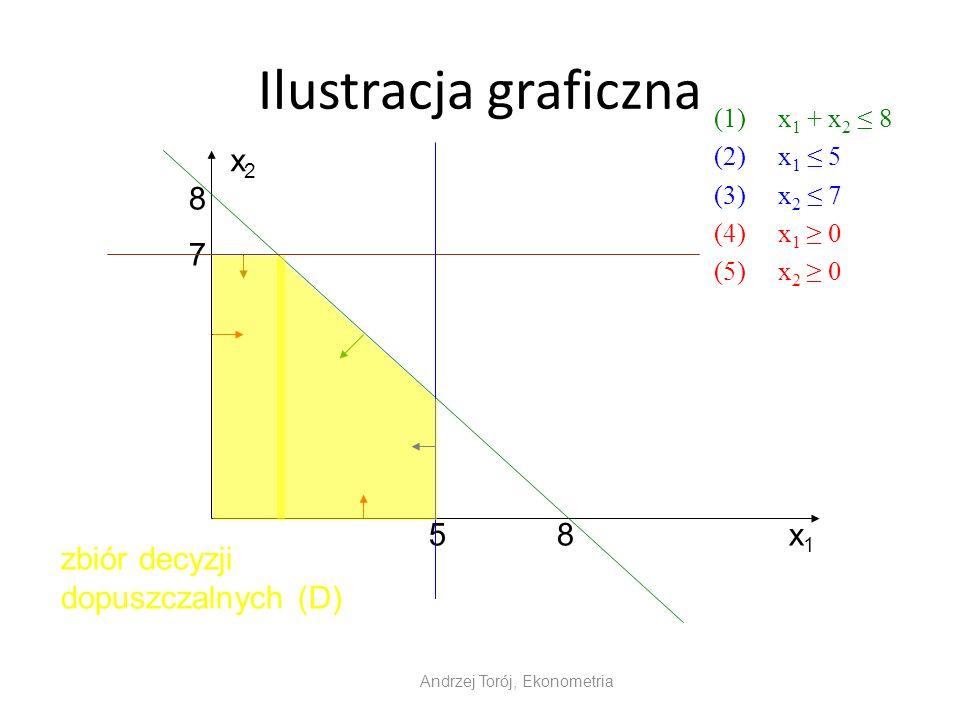Ilustracja graficzna (1)x 1 + x 2 8 (2)x 1 5 (3)x 2 7 (4)x 1 0 (5)x 2 0 Andrzej Torój, Ekonometria x1x1 x2x2 8 8 7 5 zbiór decyzji dopuszczalnych (D)
