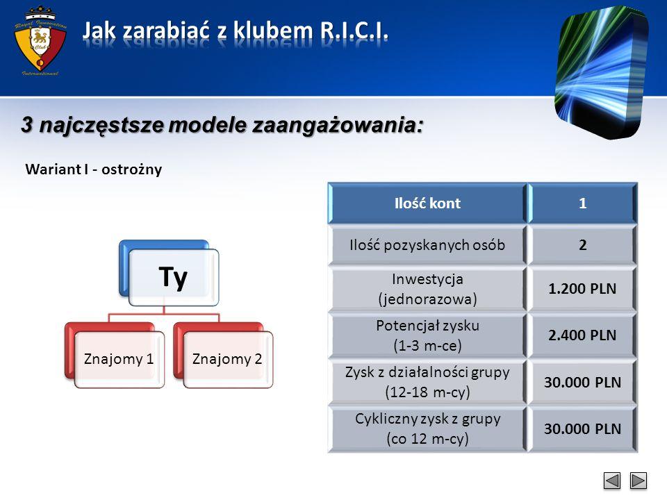 3 najczęstsze modele zaangażowania: Wariant I - ostrożny Ty Znajomy 1Znajomy 2 Ilość kont1 Ilość pozyskanych osób2 Inwestycja (jednorazowa) 1.200 PLN Potencjał zysku (1-3 m-ce) 2.400 PLN Zysk z działalności grupy (12-18 m-cy) 30.000 PLN Cykliczny zysk z grupy (co 12 m-cy) 30.000 PLN