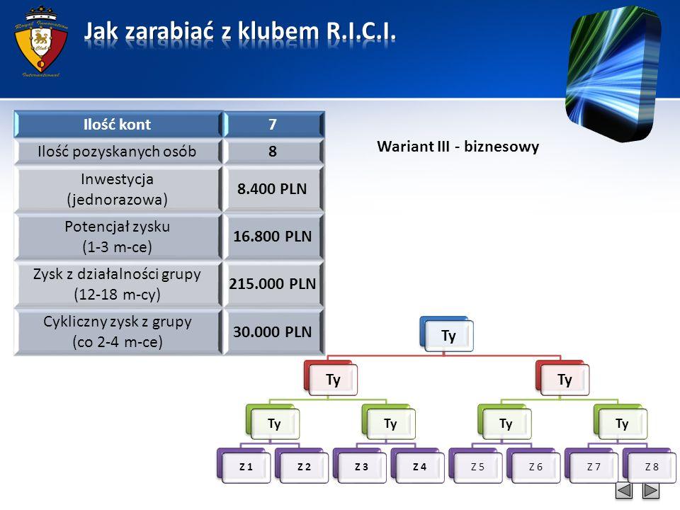 Wariant III - biznesowy Ty Z 1Z 2 Ty Z 3Z 4 Ty Z 5Z 6 Ty Z 7Z 8 Ilość kont7 Ilość pozyskanych osób8 Inwestycja (jednorazowa) 8.400 PLN Potencjał zysku (1-3 m-ce) 16.800 PLN Zysk z działalności grupy (12-18 m-cy) 215.000 PLN Cykliczny zysk z grupy (co 2-4 m-ce) 30.000 PLN