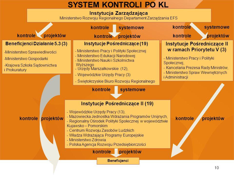 10 Instytucja Zarządzająca Ministerstwo Rozwoju Regionalnego Departament Zarządzania EFS Instytucje Pośredniczące (19) - Ministerstwo Pracy i Polityki
