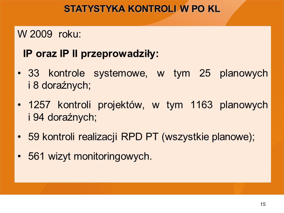 15 STATYSTYKA KONTROLI W PO KL W 2009 roku: IP oraz IP II przeprowadziły: 33 kontrole systemowe, w tym 25 planowych i 8 doraźnych; 1257 kontroli proje