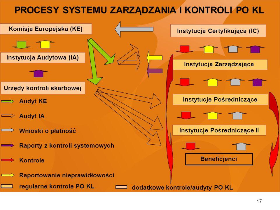 17 Instytucja Zarządzająca Instytucje Pośredniczące Instytucje Pośredniczące II Beneficjenci Instytucja Audytowa (IA) Urzędy kontroli skarbowej Instyt