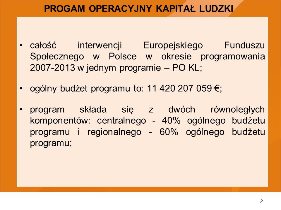2 PROGAM OPERACYJNY KAPITAŁ LUDZKI całość interwencji Europejskiego Funduszu Społecznego w Polsce w okresie programowania 2007-2013 w jednym programie