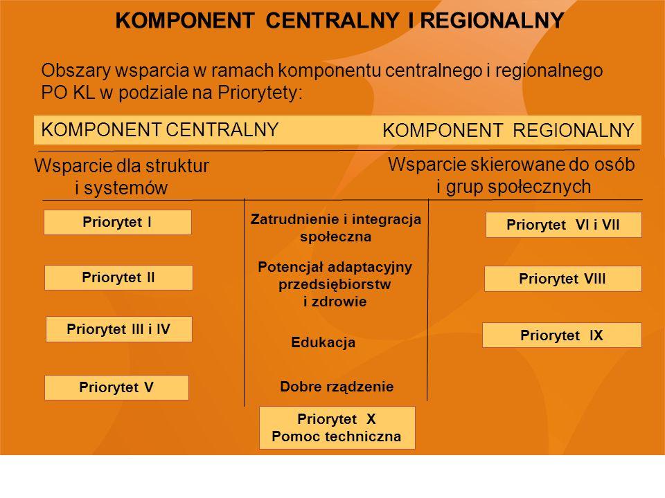 KOMPONENT CENTRALNY I REGIONALNY Obszary wsparcia w ramach komponentu centralnego i regionalnego PO KL w podziale na Priorytety: KOMPONENT REGIONALNY