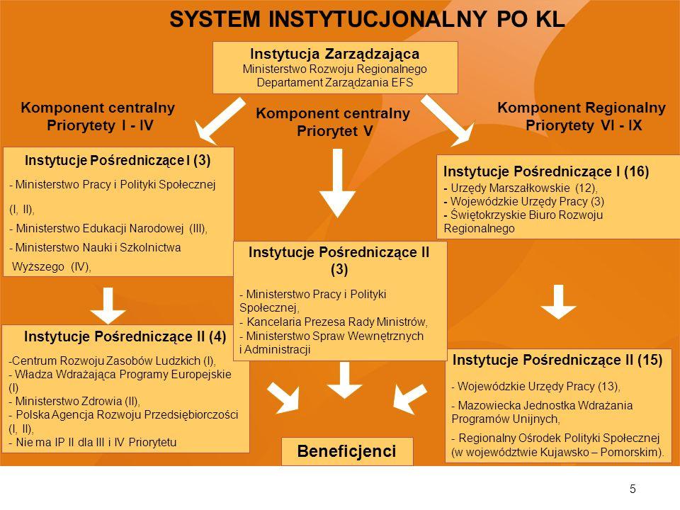 5 Instytucja Zarządzająca Ministerstwo Rozwoju Regionalnego Departament Zarządzania EFS Instytucje Pośredniczące I (3) - Ministerstwo Pracy i Polityki