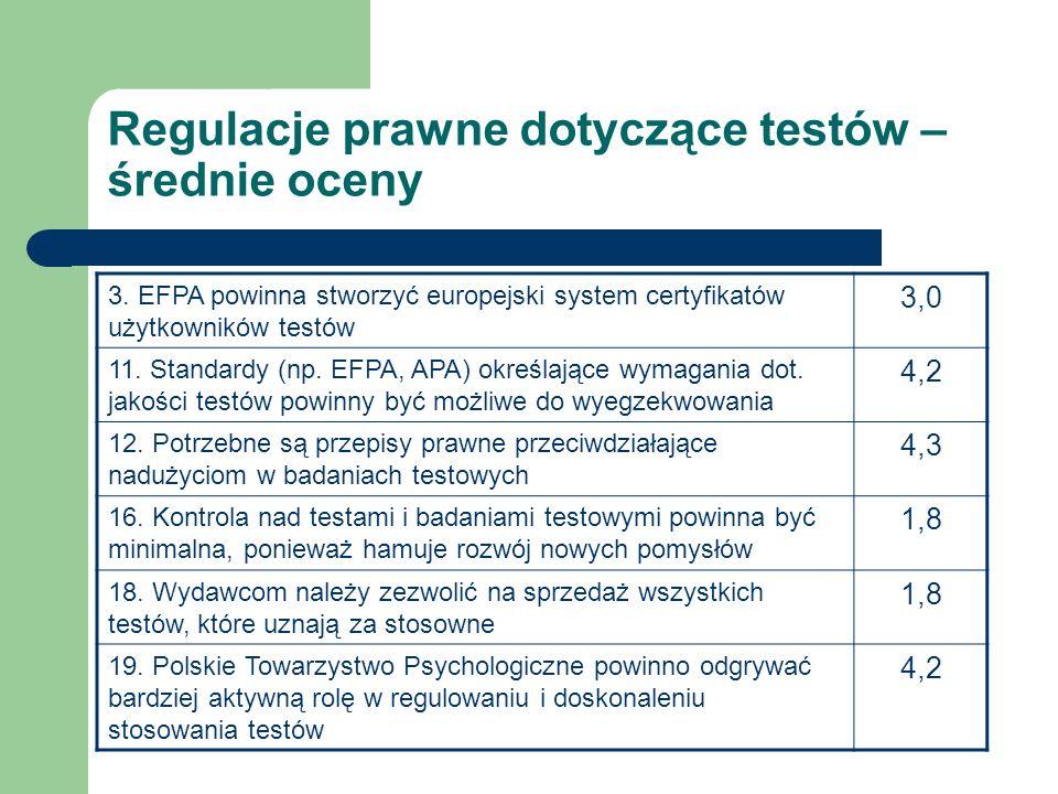 Regulacje prawne dotyczące testów – średnie oceny 3. EFPA powinna stworzyć europejski system certyfikatów użytkowników testów 3,0 11. Standardy (np. E