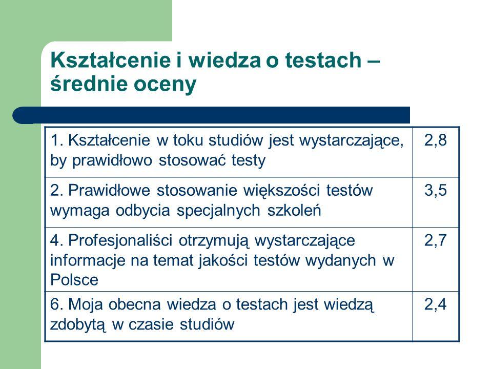 Kształcenie i wiedza o testach – średnie oceny 1. Kształcenie w toku studiów jest wystarczające, by prawidłowo stosować testy 2,8 2. Prawidłowe stosow