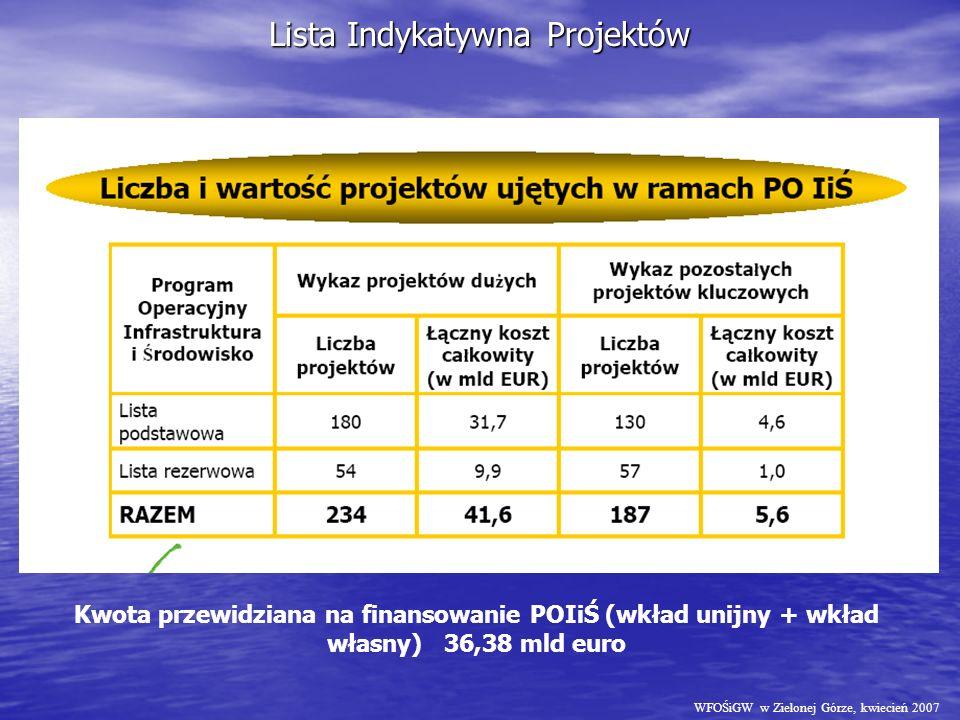 Lista Indykatywna Projektów WFOŚiGW w Zielonej Górze, kwiecień 2007 Kwota przewidziana na finansowanie POIiŚ (wkład unijny + wkład własny) 36,38 mld euro
