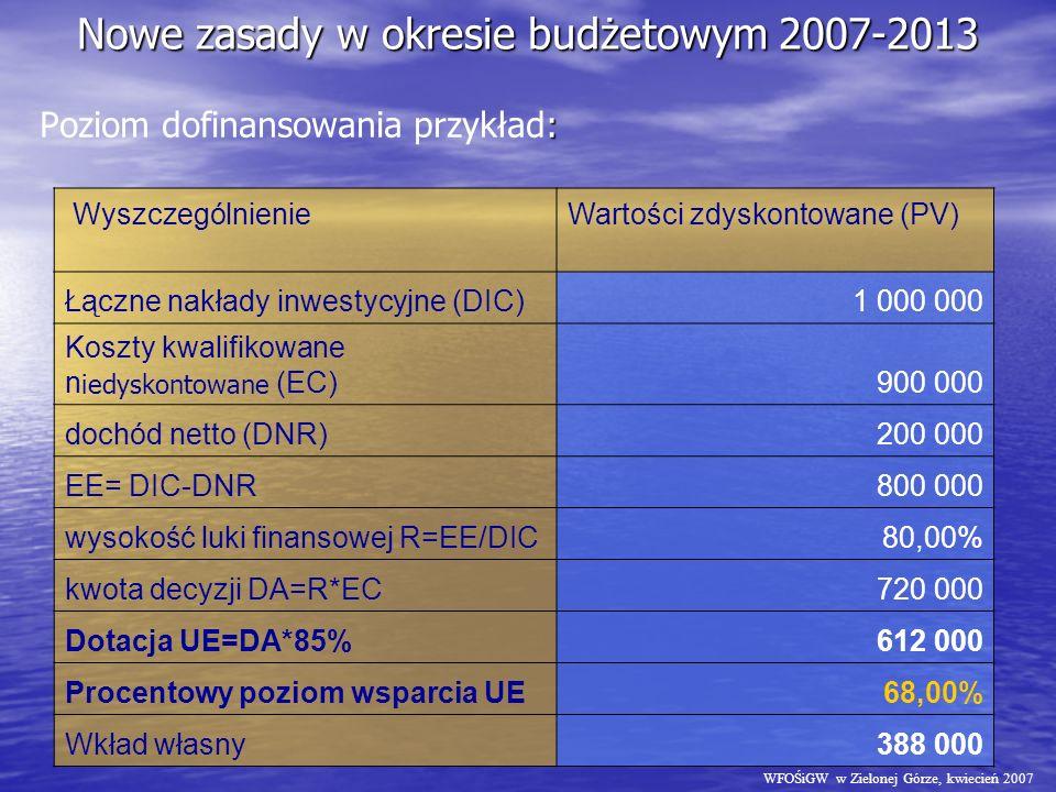Nowe zasady w okresie budżetowym 2007-2013 : Poziom dofinansowania przykład: WyszczególnienieWartości zdyskontowane (PV) Łączne nakłady inwestycyjne (DIC)1 000 000 Koszty kwalifikowane n iedyskontowane (EC)900 000 dochód netto (DNR)200 000 EE= DIC-DNR800 000 wysokość luki finansowej R=EE/DIC80,00% kwota decyzji DA=R*EC720 000 Dotacja UE=DA*85%612 000 Procentowy poziom wsparcia UE68,00% Wkład własny388 000 WFOŚiGW w Zielonej Górze, kwiecień 2007