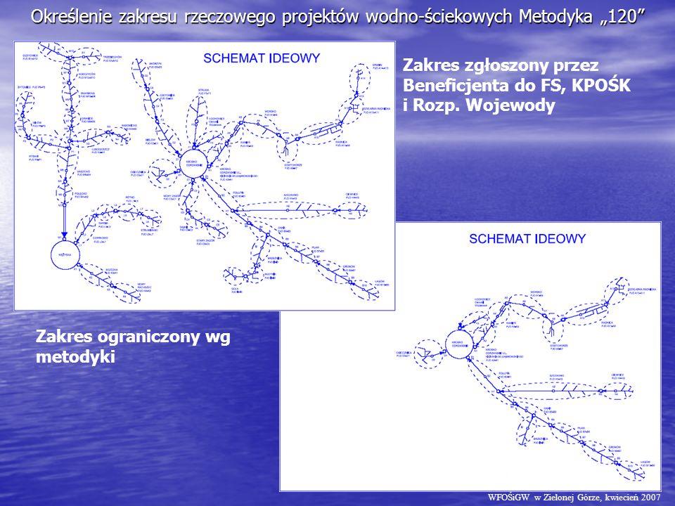 Określenie zakresu rzeczowego projektów wodno-ściekowych Metodyka 120 Zakres zgłoszony przez Beneficjenta do FS, KPOŚK i Rozp.