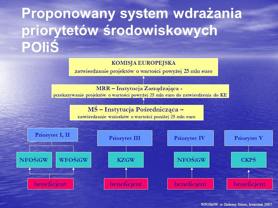 KOMISJA EUROPEJSKA zatwierdzanie projektów o wartości powyżej 25 mln euro MŚ – Instytucja Pośrednicząca – zatwierdzanie wniosków o wartości poniżej 25 mln euro Priorytet I, II MRR – Instytucja Zarządzająca - przekazywanie projektów o wartości powyżej 25 mln euro do zatwierdzenia do KE Priorytet III Priorytet V WFOŚiGW beneficjent Priorytet IV NFOŚiGW CKPŚKZGW beneficjent Proponowany system wdrażania priorytetów środowiskowych POIiŚ WFOŚiGW w Zielonej Górze, kwiecień 2007