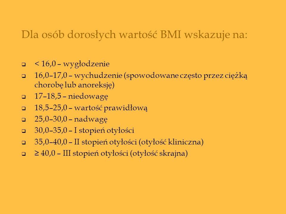 Dla osób dorosłych wartość BMI wskazuje na: < 16,0 – wygłodzenie 16,0–17,0 – wychudzenie (spowodowane często przez ciężką chorobę lub anoreksję) 17–18