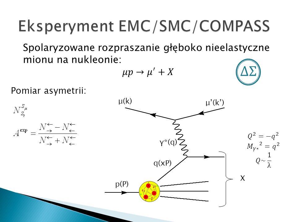 μ(k) γ*(q) q(xP) p(P) X Pomiar asymetrii: