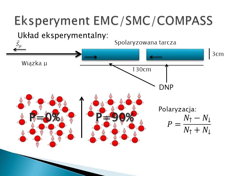 Układ eksperymentalny: Wiązka μ 130cm 3cm P=0%P=90% DNP Spolaryzowana tarcza