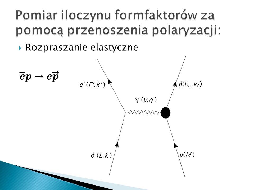 Rozpraszanie elastyczne e (E,k ) γ (ν,q ) p (M )