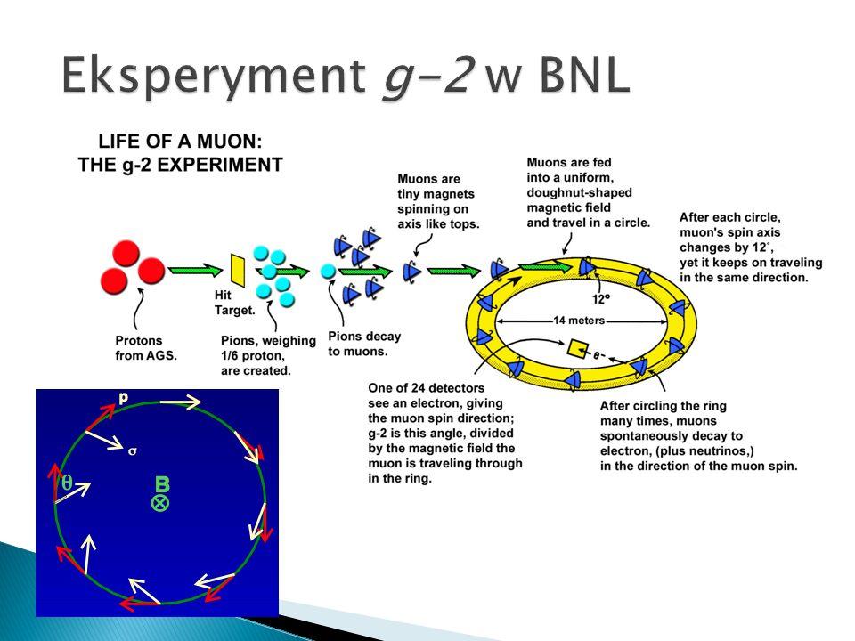 Wiele eksperymentów spinowych Badanie spinu samego w sobie Wykorzystywanie spinu do badania właściwości materii i testowania modeli teoretycznych