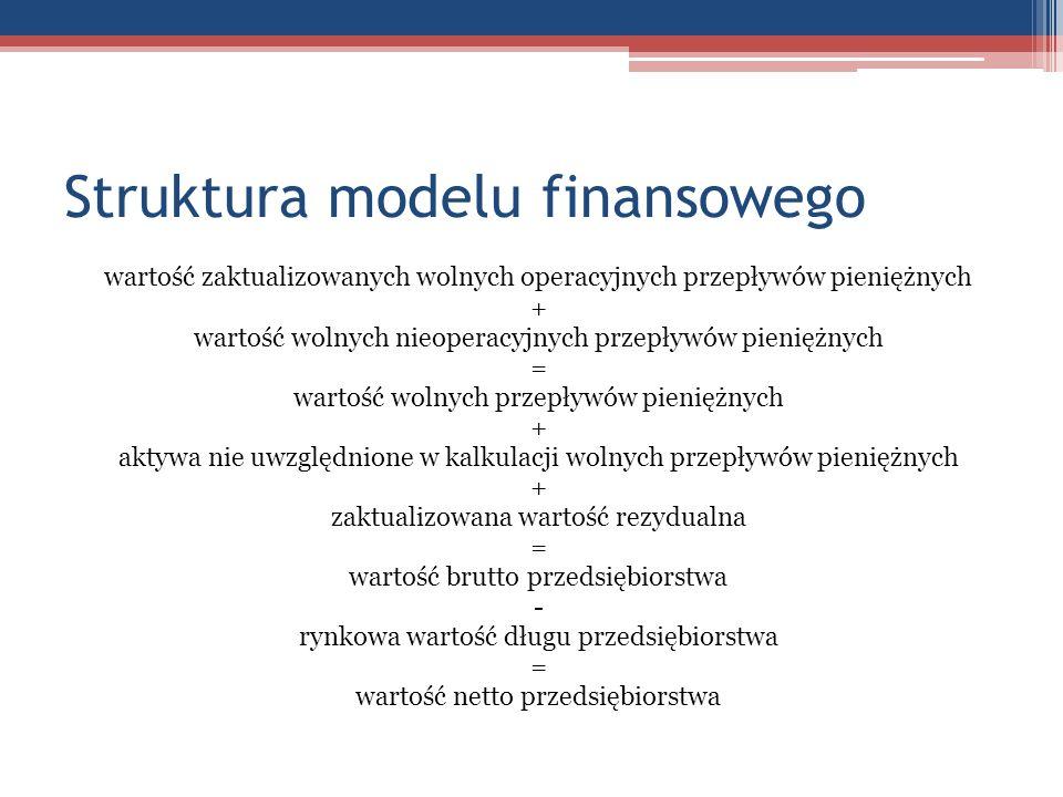 Struktura modelu finansowego wartość zaktualizowanych wolnych operacyjnych przepływów pieniężnych + wartość wolnych nieoperacyjnych przepływów pienięż