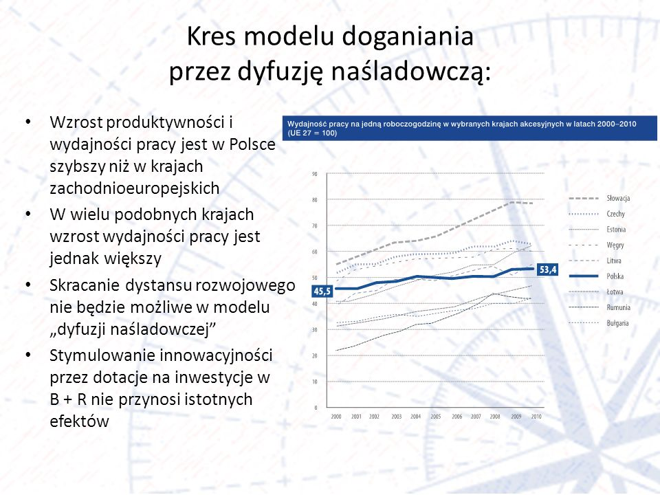 Kres modelu doganiania przez dyfuzję naśladowczą: Wzrost produktywności i wydajności pracy jest w Polsce szybszy niż w krajach zachodnioeuropejskich W wielu podobnych krajach wzrost wydajności pracy jest jednak większy Skracanie dystansu rozwojowego nie będzie możliwe w modelu dyfuzji naśladowczej Stymulowanie innowacyjności przez dotacje na inwestycje w B + R nie przynosi istotnych efektów