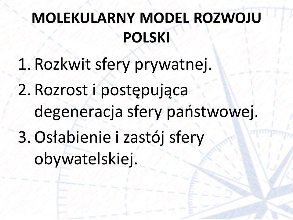 MOLEKULARNY MODEL ROZWOJU POLSKI 1.Rozkwit sfery prywatnej.