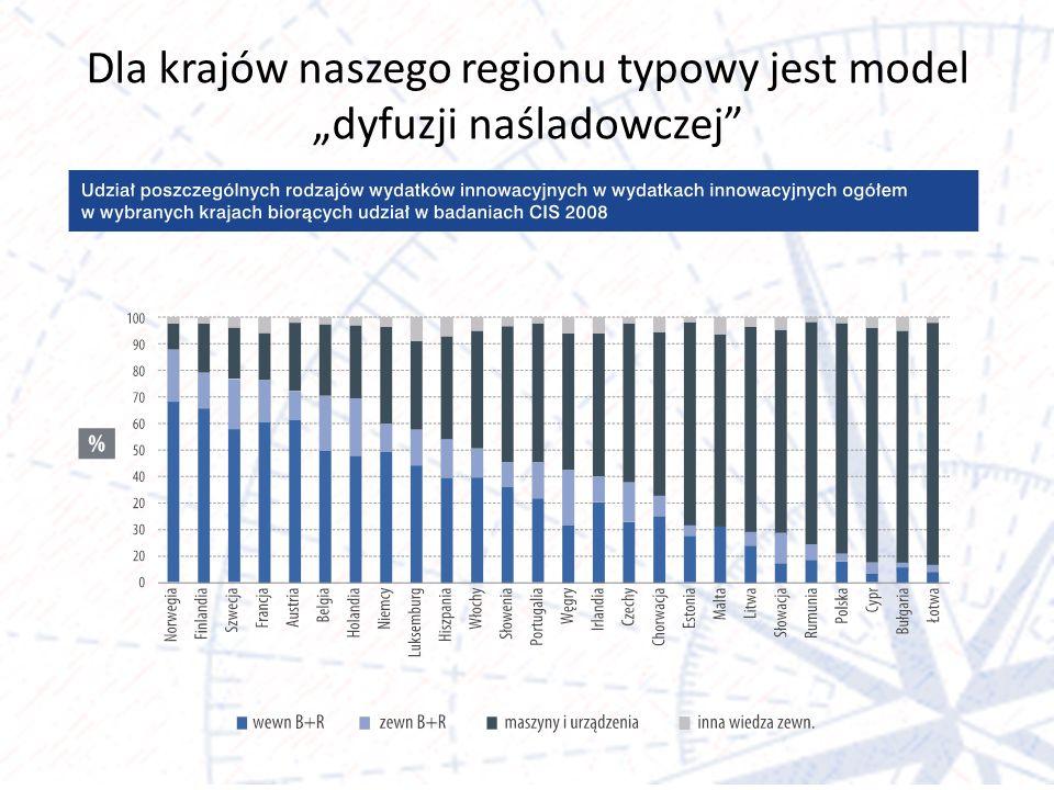 Dla krajów naszego regionu typowy jest model dyfuzji naśladowczej