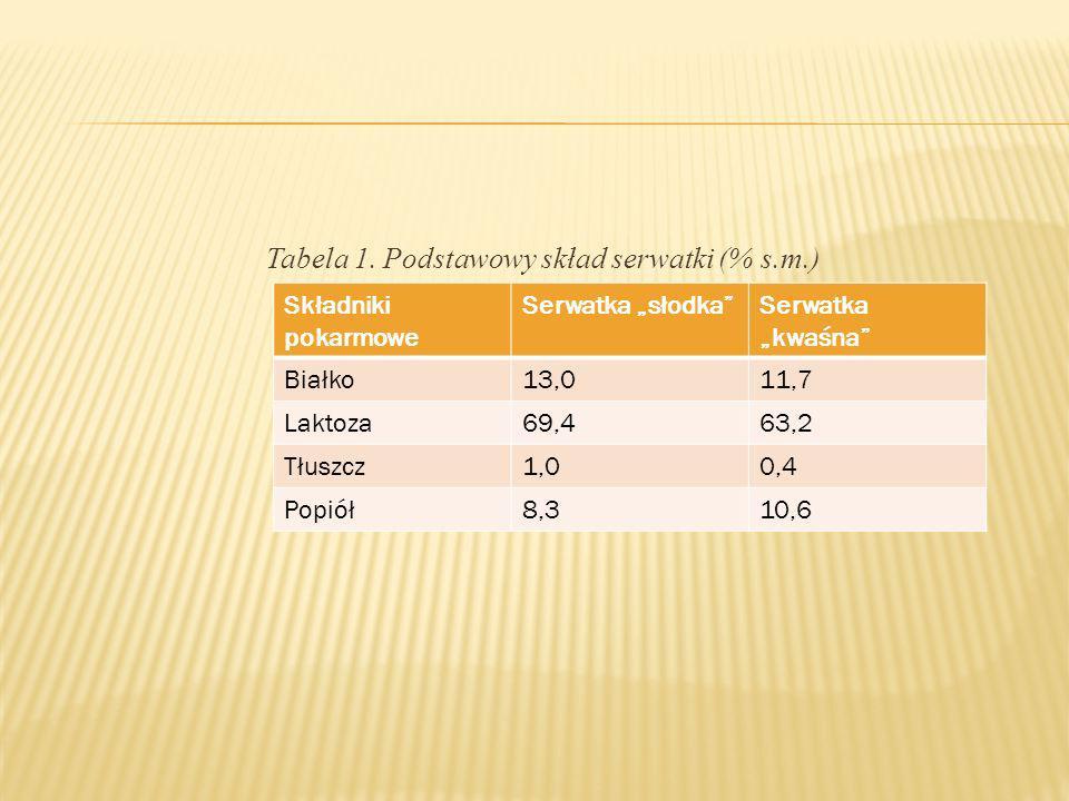 Tabela 1. Podstawowy skład serwatki (% s.m.) Składniki pokarmowe Serwatka słodkaSerwatka kwaśna Białko13,011,7 Laktoza69,463,2 Tłuszcz1,00,4 Popiół8,3