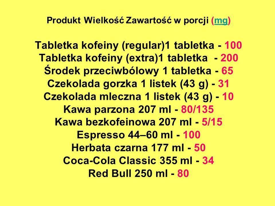 Produkt Wielkość Zawartość w porcji (mg) Tabletka kofeiny (regular)1 tabletka - 100 Tabletka kofeiny (extra)1 tabletka - 200 Środek przeciwbólowy 1 ta
