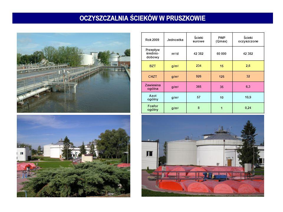 OCZYSZCZALNIA ŚCIEKÓW W PRUSZKOWIE Rok 2009 Jednostka Ścieki surowe PWP (Qmax) Ścieki oczyszczone Przepływ średnio- dobowy m 3 /d42 38260 00042 382 BZ