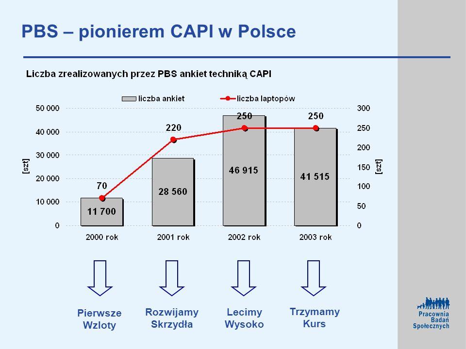 PBS – pionierem CAPI w Polsce Pierwsze Wzloty Rozwijamy Skrzydła Trzymamy Kurs Lecimy Wysoko