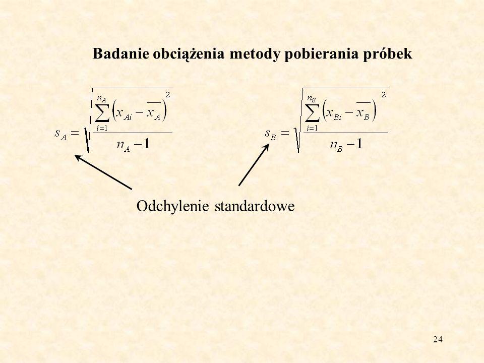 24 Badanie obciążenia metody pobierania próbek Odchylenie standardowe