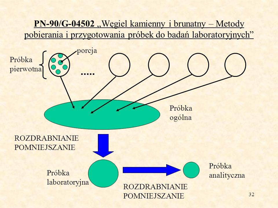 32 PN-90/G-04502 Węgiel kamienny i brunatny – Metody pobierania i przygotowania próbek do badań laboratoryjnych Próbka pierwotna porcja Próbka ogólna