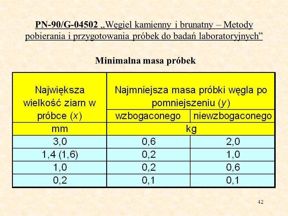42 PN-90/G-04502 Węgiel kamienny i brunatny – Metody pobierania i przygotowania próbek do badań laboratoryjnych Minimalna masa próbek