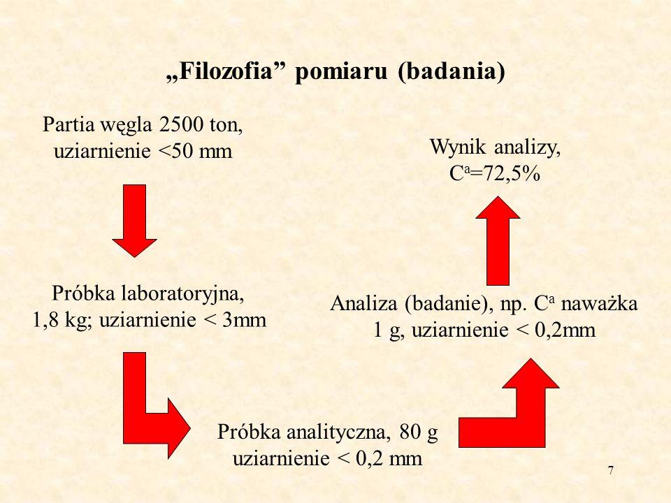 7 Filozofia pomiaru (badania) Partia węgla 2500 ton, uziarnienie <50 mm Próbka laboratoryjna, 1,8 kg; uziarnienie < 3mm Próbka analityczna, 80 g uziar