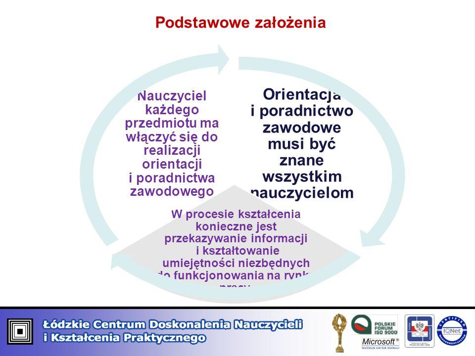 Podstawowe założenia Orientacja i poradnictwo zawodowe musi być znane wszystkim nauczycielom W procesie kształcenia konieczne jest przekazywanie infor
